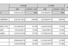 LED全产业链布局 兆驰股份1H18业绩报喜
