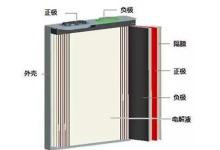 软包电池未来可期