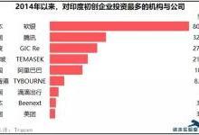 日本和中国公司正在引领印度创业投资