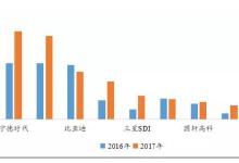全球电池市场运行及产能情况分析