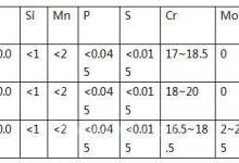 MTS传感器中的抗腐蚀材质选项