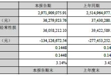精艺金属营收同比增加18.17%
