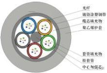 常用通信光缆的选型