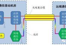 通信用特种光缆的选型