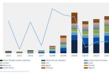 今年中东和非洲地区光伏需求或增170%
