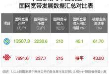 中国联通或将复活王卡宽带