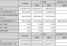 深天马上半年营收139.76亿 净利润8.4亿