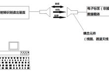 可控制的RFID技术