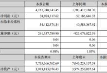 万马股份上半年净利润3892.81万元