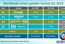 亚马逊、谷歌智能音箱为何在中国玩不转