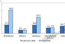 """1-7月制造业利润""""明升实降"""" 自动化承压"""