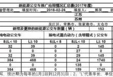 苏州出台氢能产业发展规划,到2020年建成加氢站近10座
