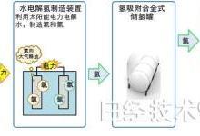巧用光伏电力制氢储氢解决功率能耗
