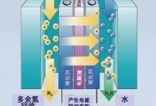 解析两种冷门的新能源车技术:氢能源技术与空气混动
