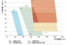 节能环保技术分析:氢能与燃料电池技术路线图