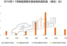 中国7月新能源车电机装机量超8万台