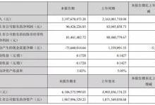 联创电子今年上半年实现营收21.98亿元