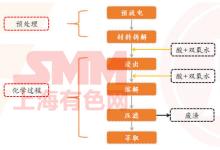 浅析动力电池回收目的和技术路线