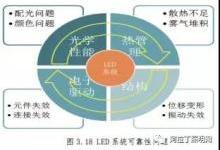 中国汽车照明灯具应用现状与发展趋势(下)