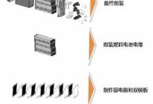 锂电设备厂商转投燃料电池:星云智能布局氢能领域!