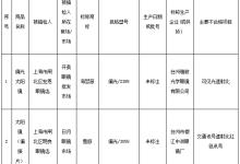 上海抽检50个批次太阳镜 不合格8个批次