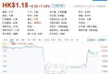 中国铁塔迎强力反弹:投行称股价被市场低估
