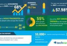 全球住宅太阳能存储市场年复合增68%