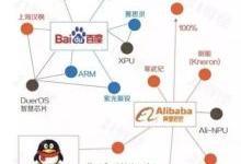 BAT 布局AI 芯片,国内芯片新格局?