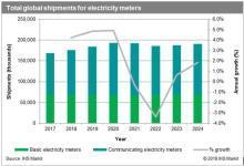 2017年全球智能电表出货量超1亿台