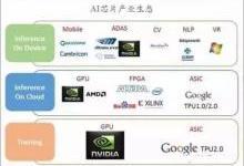 AI芯片技术架构的4种类型,哪种能笑到最后?