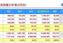8月新能源车销量达到8.4万台,同比增61.7%