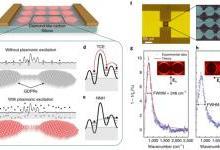石墨烯传感器在中红外波段的应用潜力