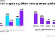 美国一半人用智能音箱,为何国内难普及