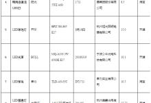 浙江省抽查自镇流LED灯:不合格率65.5%