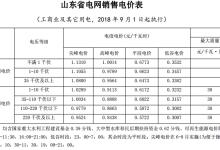 山东:输配电价9月1日起再降0.0286元