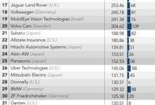 自动驾驶专利排行榜:Waymo夺冠