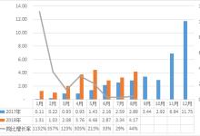 8月纯电动乘用车装机量占比超六成