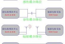 PCB布局布线耦合EMI-Issue分析!