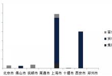氢车熟路与上海重塑合作1000辆氢燃料电池物流车即将投放市场