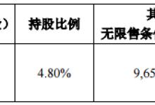 英飞特股东尚全投资计划减持不超1.92%股份