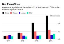BNEF:中国是电动车市场领头羊