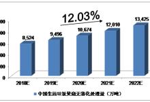 未来5年中国垃圾发电行业预测分析