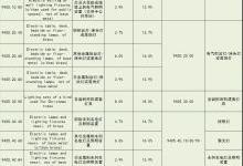 美对华加征关税 照明产品税率涨至几何