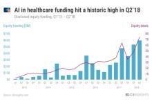 医疗AI八大趋势:苹果正在颠覆未来,中国创企势如破竹