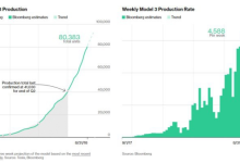 Model 3产量破5冲8,特斯拉未来何去何从?