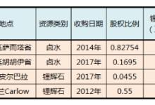 赣锋锂业与LG签订新合同保销路:7年供锂货9万吨
