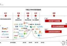 """中国SaaS死或生之一:""""网红""""CRM的大起大落"""
