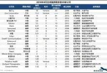 2018年8月全球融资最多的创业公司