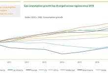 报告解读:全球天然气市场分析