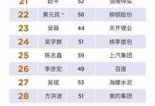 福布斯2018中国上市公司最佳CEO榜单